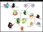 2011 bayleef black_eyes blue_eyes brother charmander ciel daughter family_tree father feraligatr flareon jolteon malyabay meganium mother nicobay pokémon red_eyes rileyboi seviper sister skrien son tree umbreon vaporeon wood yellow_eyes